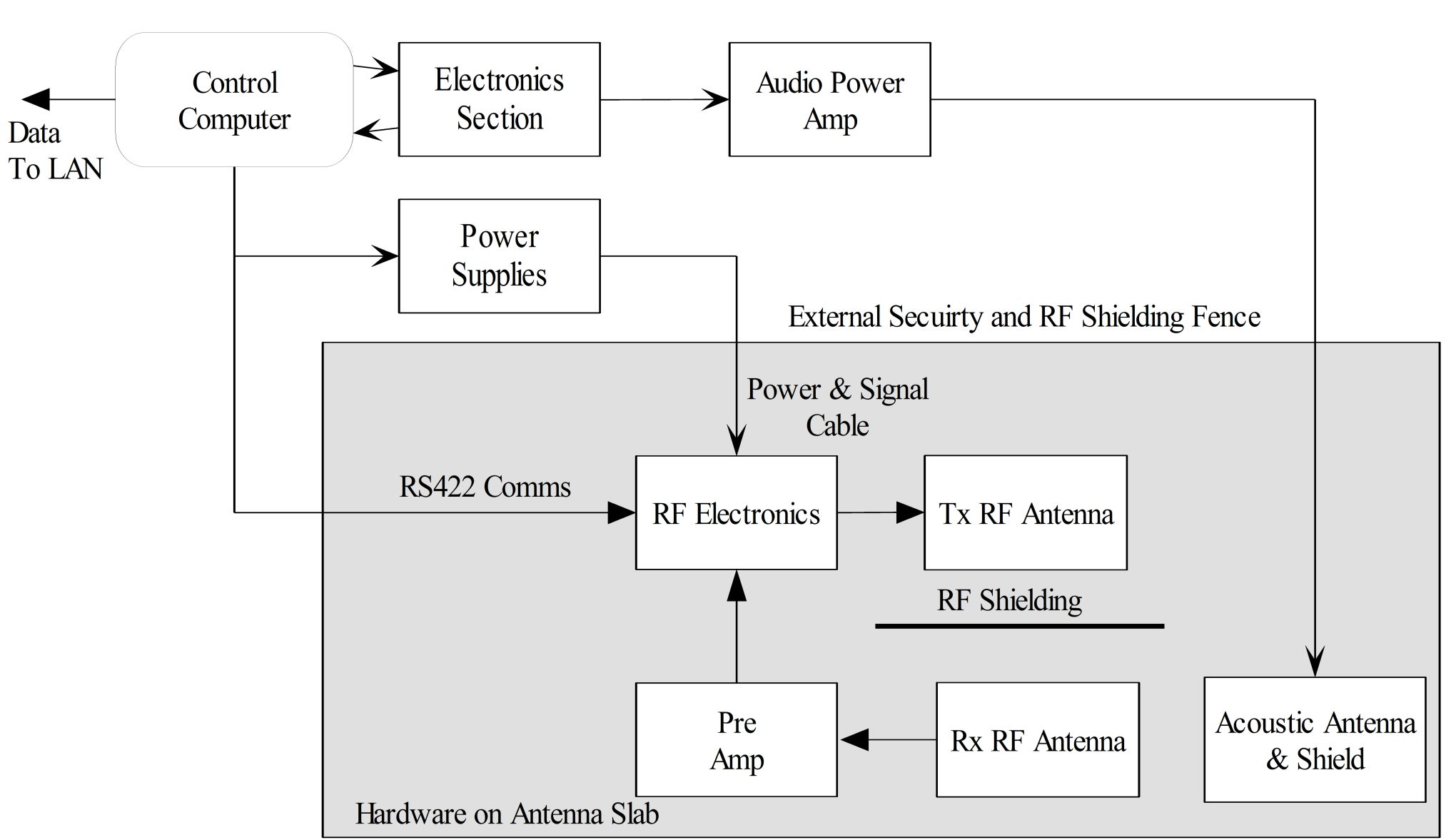 Block diagram of cwRASS.