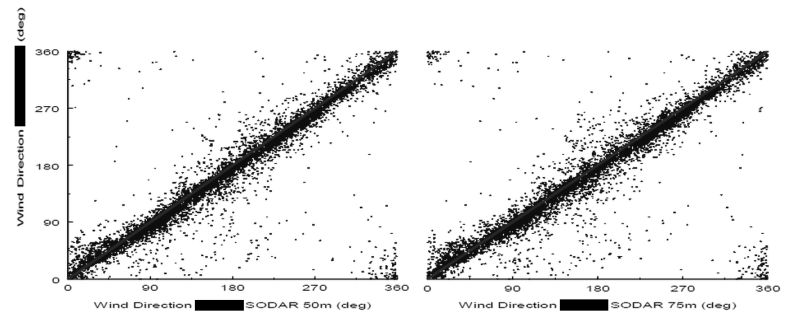 Cross Plot between SODAR wind direction and the direction measured with fixed instrumentation at 75 and 50m.